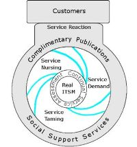 Real ITSM Deathcycle